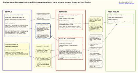 scrivener resume template a book series bible using scrivener hollowlands