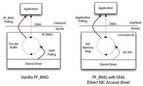 tutorial ntop linux introducing pf ring dna direct nic access ntop