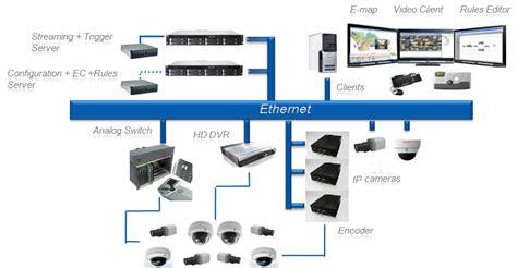 surveillance cameras on pinterest 20 pins good ip cctv camera cctv pinterest cameras