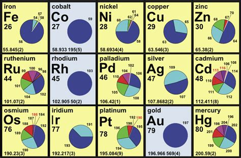 Isotope Table by Periodic Table Database Chemogenesis
