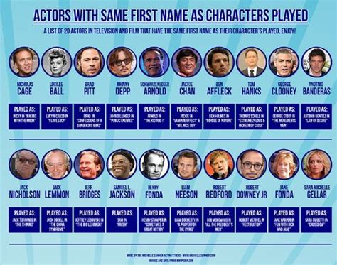 actor name actors with same name infographics pinterest actors