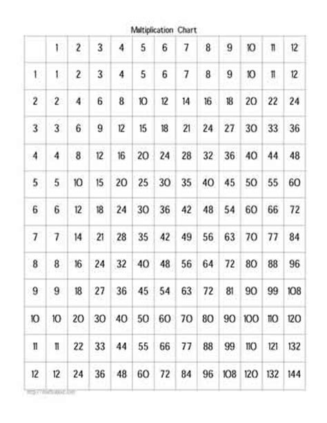 multiplication number chart printable free times tables worksheets
