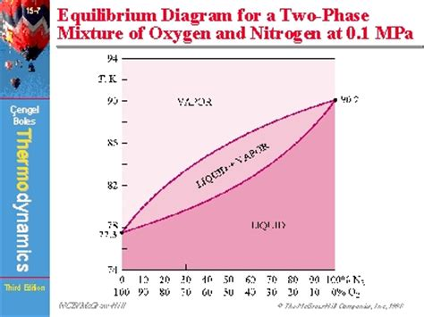 phase diagram of nitrogen equilibrium diagram for a two phase mixture of oxygen and