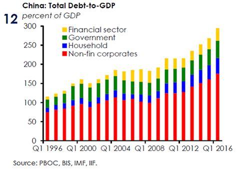 Nomura First Major Bank to Predict China Default; BIS Sounds Alarm   ValueWalk   FINANCIAL SENSE