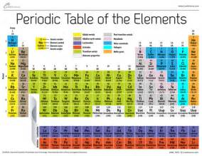Element With 12 Protons Periodic Table Of The Elements
