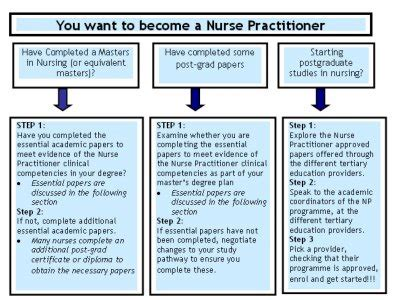 Why Do You Want To Be A Practitioner Essay by College Of Nurses Aotearoa Nz Inc Do You Want To Become An Np In New Zealand