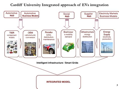 Co2 Cair Carb One 120ml liana cipcigan grid integration of electric vehicles