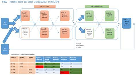 sap mdg workflow sap mdg usage of rule base workflow in sap mdg c sap blogs