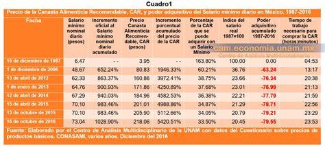 salario minimo a y b del 2016 el salario m 237 nimo un crimen contra el pueblo mexicano