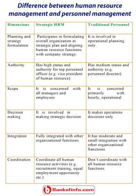 difference between human resource management and personnel