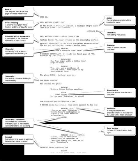 screenwriting templates screenplay template word shatterlion info