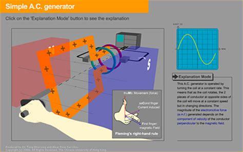 induction generator animation ac generator animation