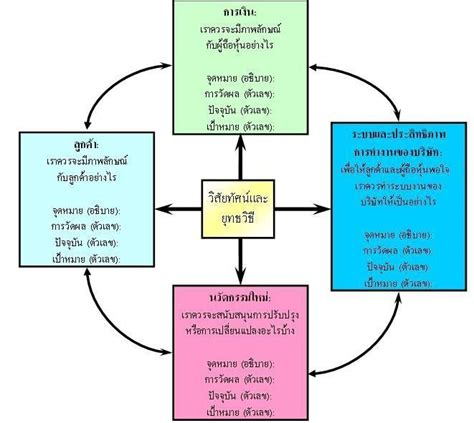Balanced Scorecard Essay by How To Write An Introduction In Balanced Scorecard Essay