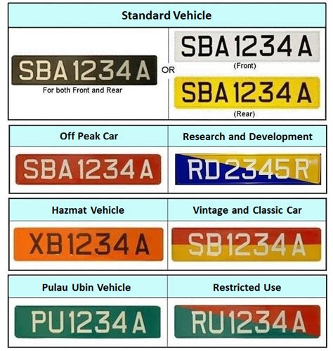 Car Types By Registration by Standard Registration Car Vehicle Types And