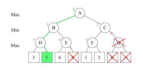 start coding today geeksforgeeks practice beta lnrsoft
