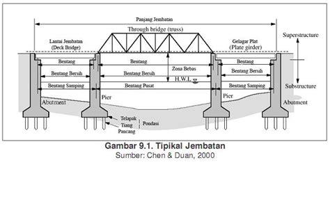 Buku Teknik Introduction To Autocad 2011 zai blogg spot pengenalan konstruksi jembatan