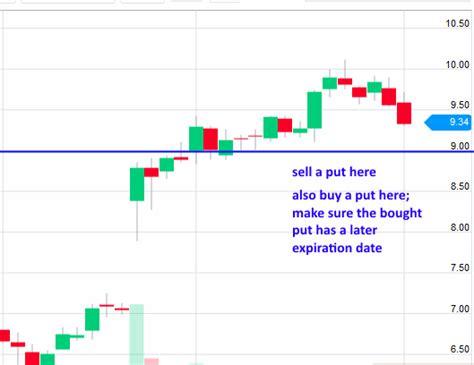 Sell Calendar Put Spread 11 Easy Gap Trading Strategies Damon Verial Gap Trader
