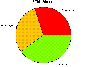 Etsu Mba by East Tennessee State Studentsreview Alumni