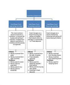 Cash Flow Template For Small Business Cash Flow Chart Templates 7 Free Word Pdf Format