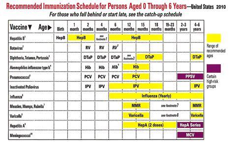 vaccination schedule chart immunization images