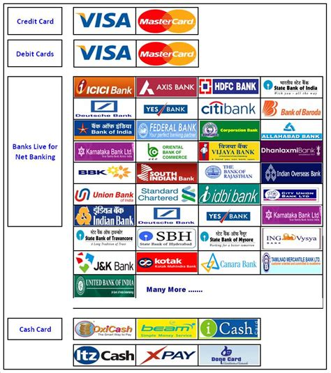 what are payment banks low tdr payment gateway directly from bank a