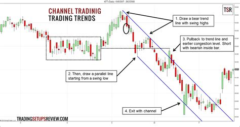 Drawing Channels by 4 Ways To Trade A Channel Trading Setups Review