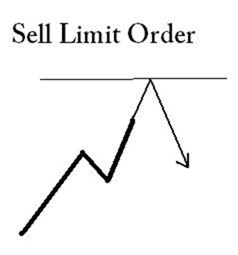 sell limit vs sell stop charibas ga