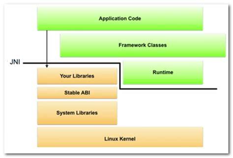 android jni android 应用开发 android 开发 之 jni入门 ndk从入门到精通 csdn博客