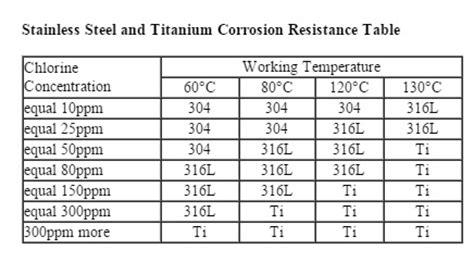 55 kbtu stainless steel shell & tube heat exchanger, pool