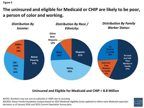 person of color a closer look at the remaining uninsured population