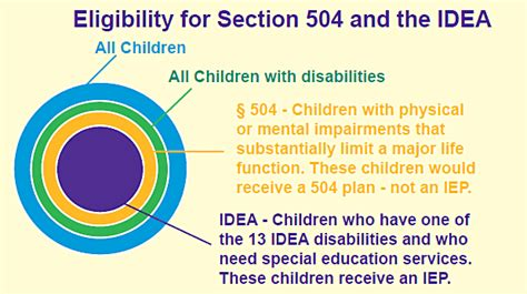 section 504 accommodations savvy advocate mom and more may 2012