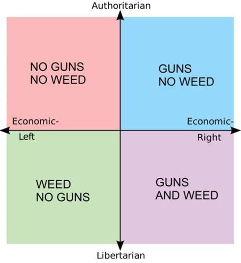 white right and libertarian books guns political compass political compass