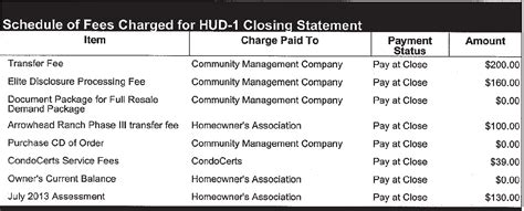 Demand Letter Hoa Dues Arrowhead Ranch Hoa Glendale Az Homes For Sale