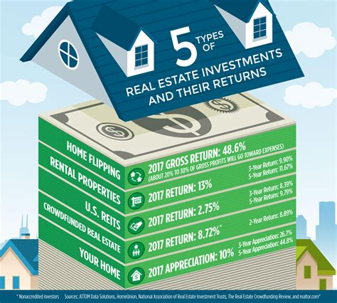best real estate investments flip rent or hold what s the best path to real estate