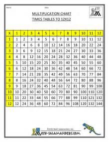 multiplication table chart 1 12 printable times table