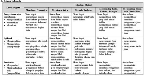 kumpulan soal bahasa indonesia smp mts
