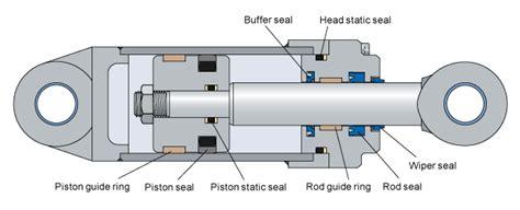 hydraulic ram stops hydraulic seals