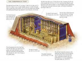 Tabernacle Curtains The Book Of Exodus