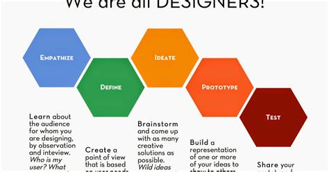 Design Thinking Yes And | these 3 things i know are true design thinking quot yes and