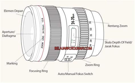 Nama Dan Lensa Canon mengenal bagian utama sebuah lensa wiwinwidodo