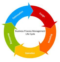 Five Phases Of Project Management Essay by Circular Arrows Diagrams Solution Conceptdraw