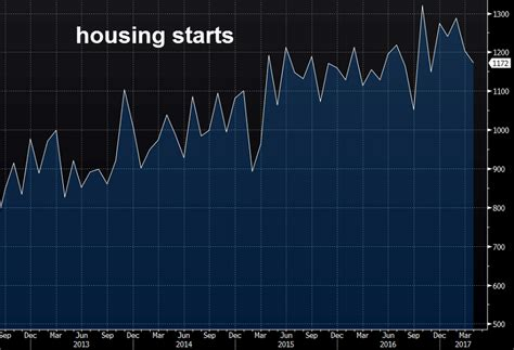 Housing Starts by Us April Housing Starts 1172k Vs 1260k Expected
