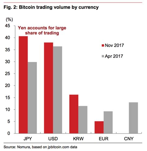 bitcoin yen bitcoin could be adding 0 3 to japanese gdp business