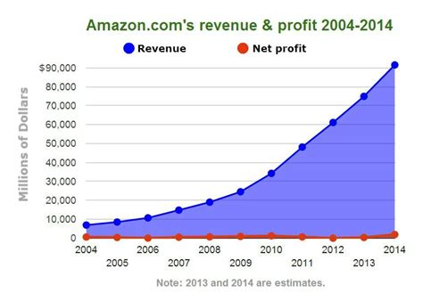 amazon yearly revenue why amazon s fire phone is the wrong approach to get more