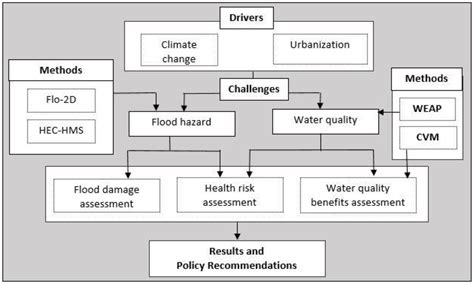sustainability free full text designing sustainable urban social gray water system design diagram fertigation diagram