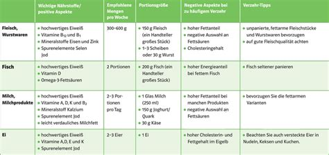 cholesterin tabelle cholesterin tabelle nahrungsmittel gesunde ern 228 hrung