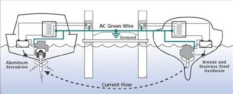 aluminum boat trailer galvanic corrosion boat bonding wiring diagram 27 wiring diagram images