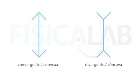lentes divergentes en las lentes divergentes las im 225 genes lentes delgadas fisicalab