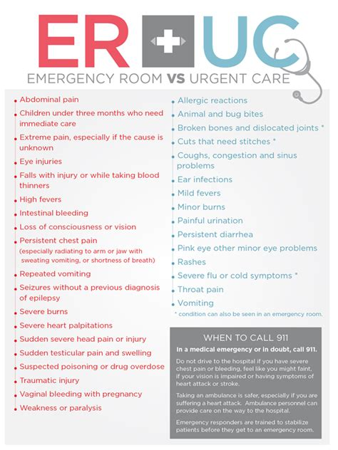 emergency room or urgent care urgent care or emergency room