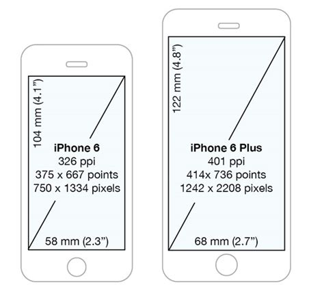 ios detecting iphone  screen sizes  point values